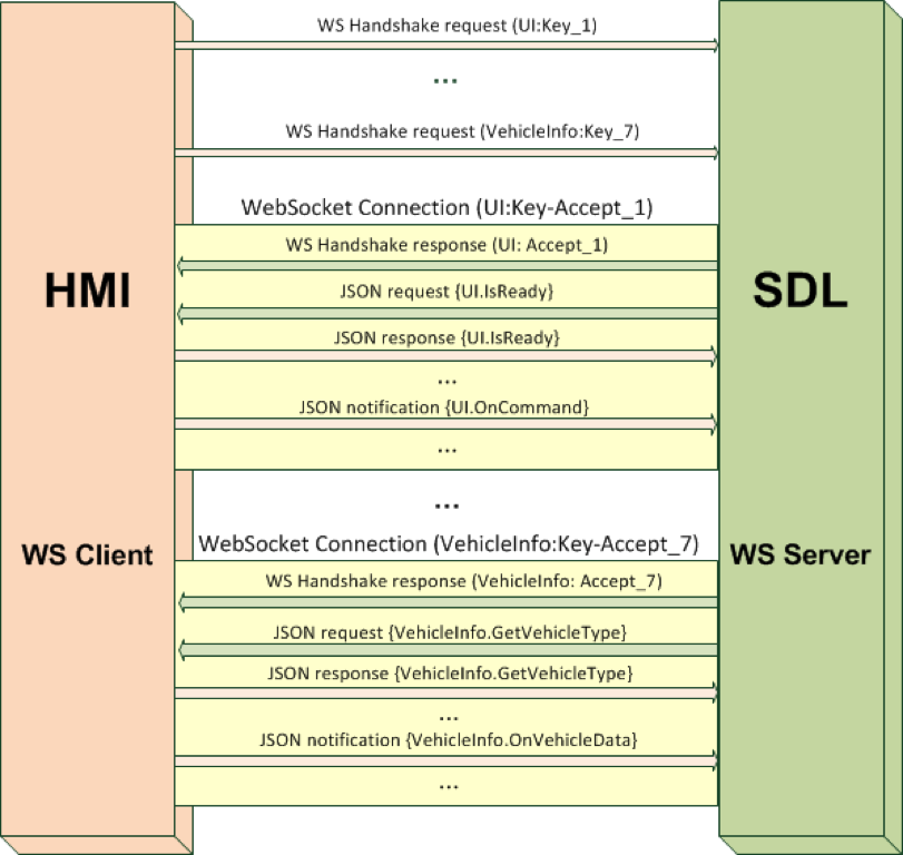 WebSocket Connection Diagram
