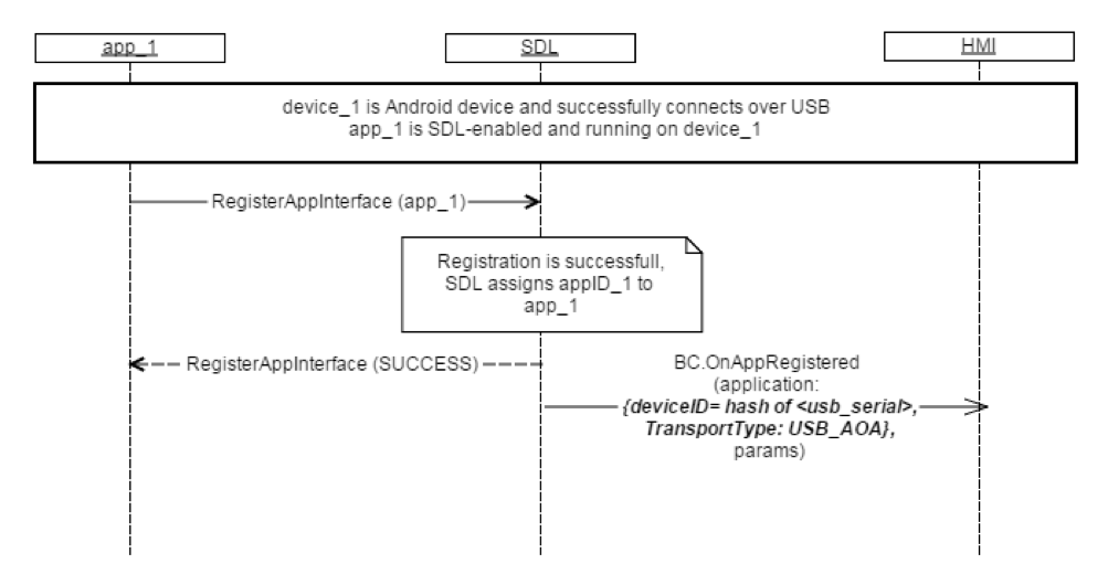 Smartdevicelink hmi sequence diagram app registers on bluetooth ccuart Image collections