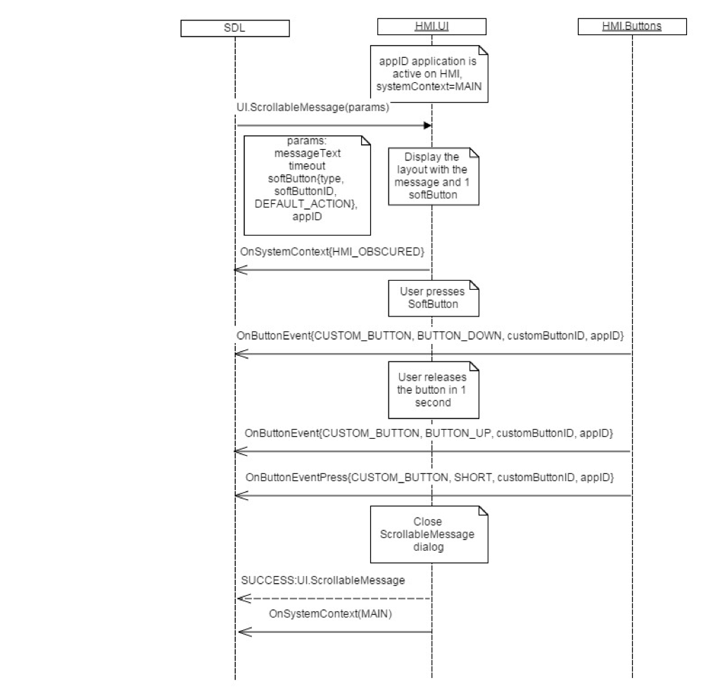 Smartdevicelink hmi sequence diagrams ccuart Gallery