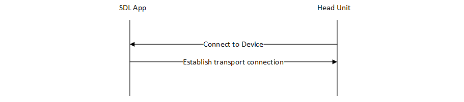 Step 1: Establish a transport connection