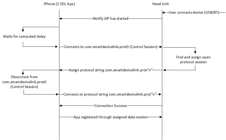 Single app with hub strategy