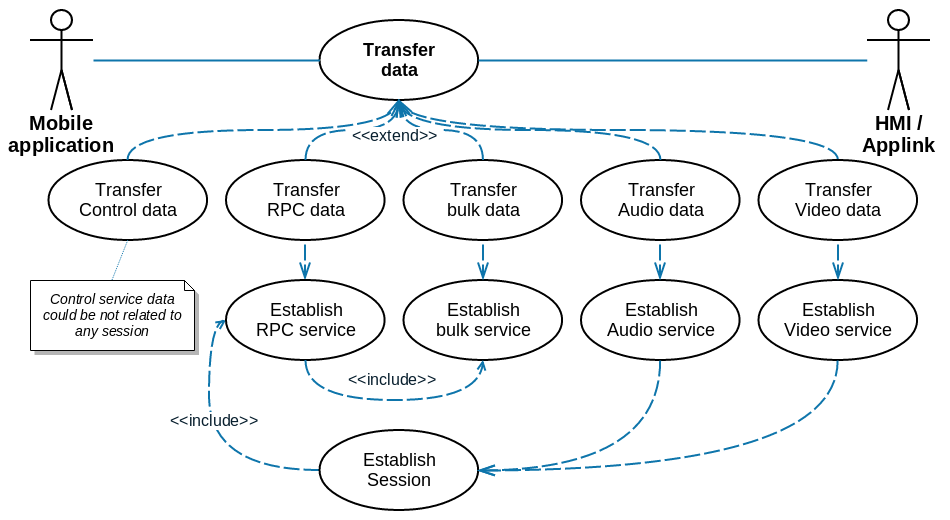 Service data transferring