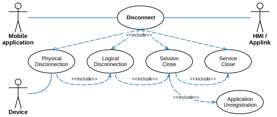 Smartdevicelink core disconnect use case diagram ccuart Gallery