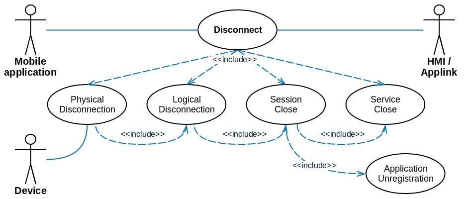 Smartdevicelink core disconnect use case diagram ccuart Images